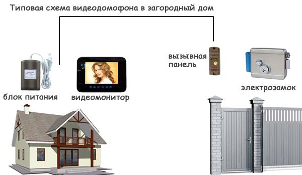 как самому установить домофон в частном доме