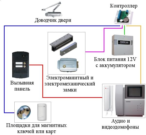 ustanovka-domofonov